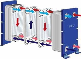 types of heat exchanger- plates
