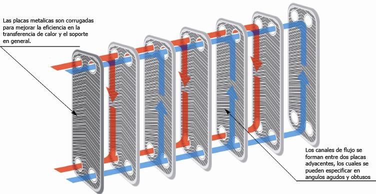 Como funcionan las placas de los intercambiadores de calor