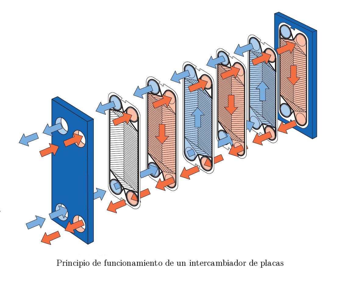 Como funcionan los intercambiadores de calor de Alfa Laval