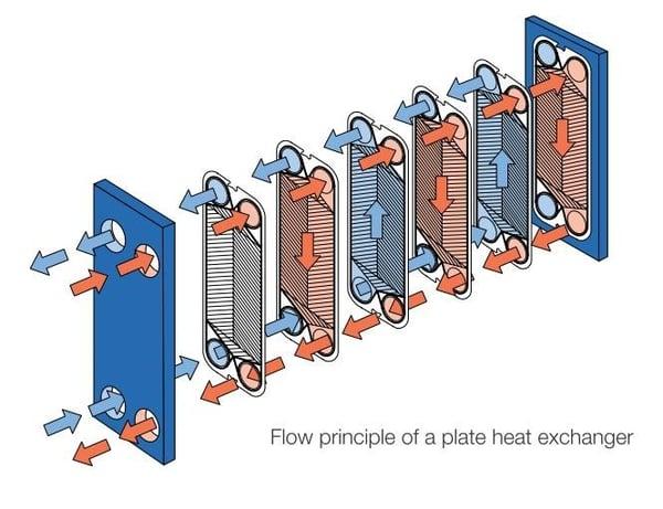 plates heat exchanger Alfa Laval