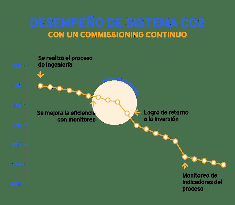 Desempeño de sistema CO2.png