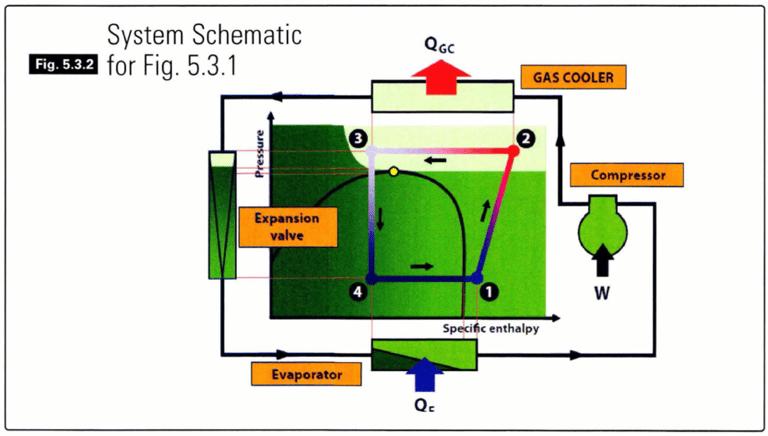 Ciclo transcritico e intercambio de calor con el exterior