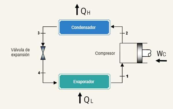 importancia de las unidades condensadoras para un sistema de refrigeracion